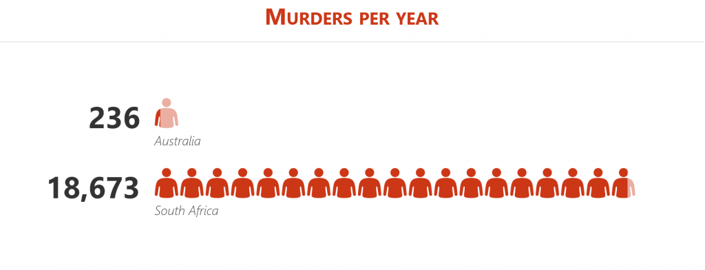 Murders per year ZA vs AUS